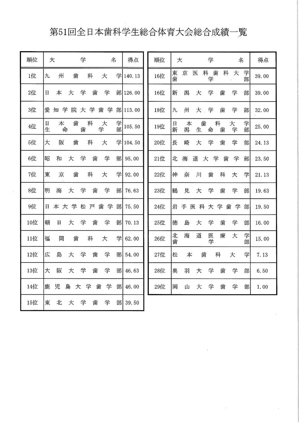第51回全日本歯科学生総合体育大会総合成績一覧