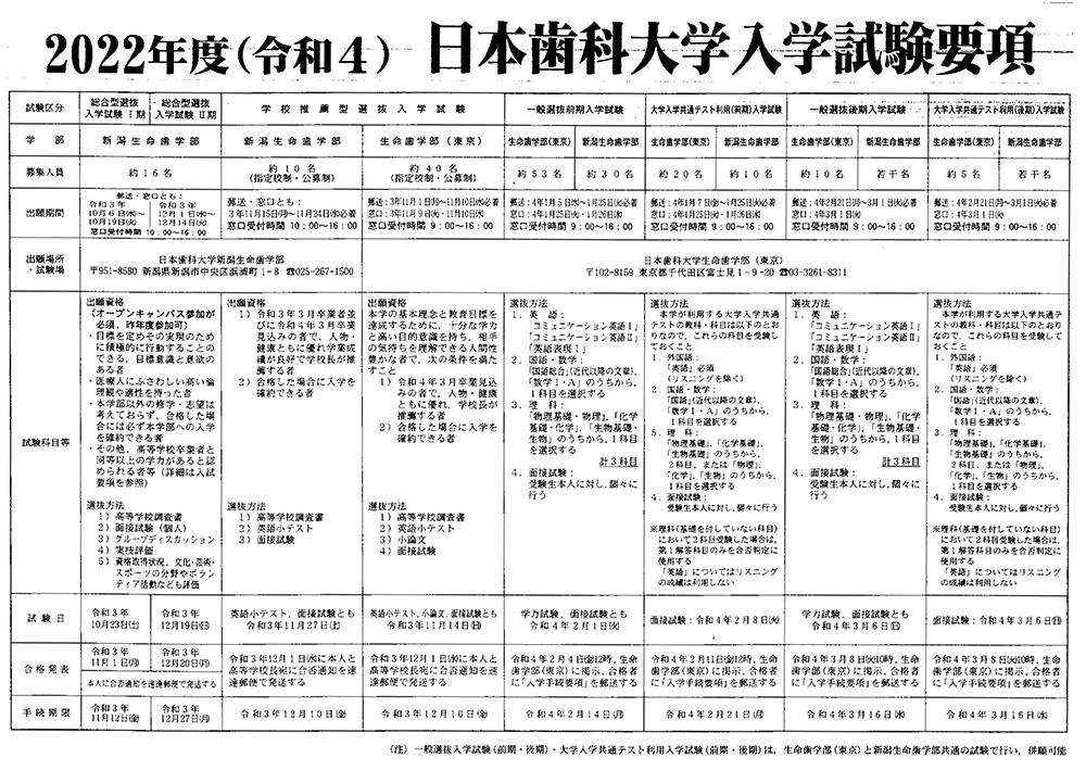 2022年度(令和4)日本歯科大学入学試験要項